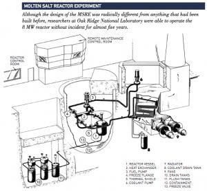 Molten Salt Reactor Experiment